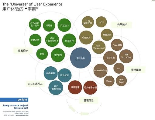 用户体验的宇宙  - gowebway - 优品设计