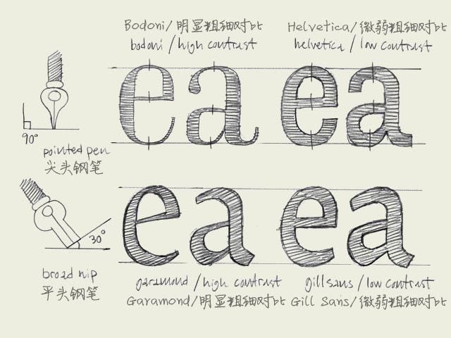 字体设计基础知识(一)