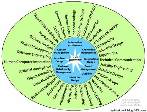 你是真正的用户体验设计者吗? Ⅴ - 设计理论 - 蓝色