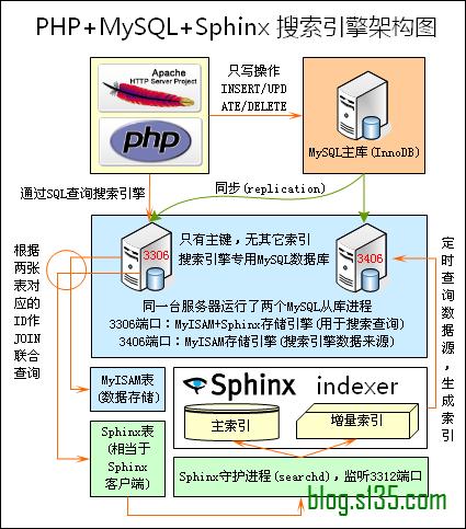 PHP+Mysql+Sphinx 亿级索引搜索 - wangjian84075041 - 缘分天空、、