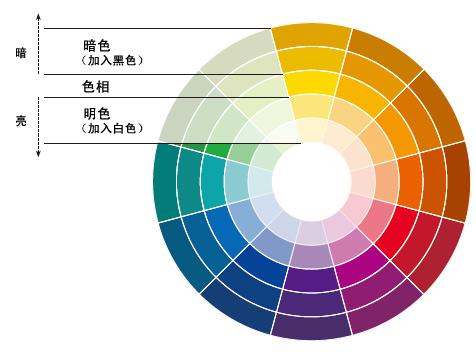 利用色轮选择颜色搭配