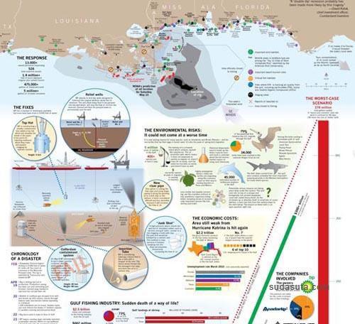 30个极具设计感的统计图表欣赏