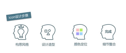 icon的设计步骤