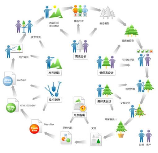 彩程设计用户体验设计流程